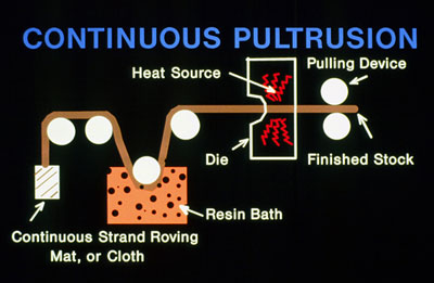 Continuous Pultrusion
