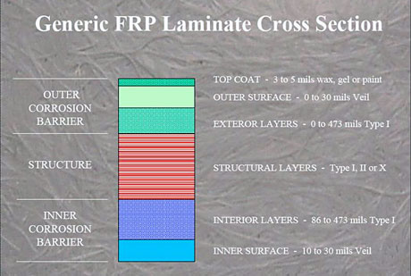 Generic FRP Laminate Cross Section
